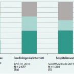 What we know about epidemiology of heart failure in Slovakia and globally