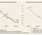 Budesonid MMX (Cortiment<sup>®</sup> 9mg) vléčbě ulcerózní kolitidy vreálné klinické praxi