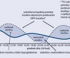 Konsenzuálny terapeutický algoritmus pre liečbu pomocou inzulínovej pumpy akontinuálne meranie glykémie (v súlade saktuálnym znením indikačných obmedzení)