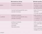 Pozdní následky kardiotoxicity