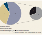 Wilson's disease in a cohort of pediatric patients in Slovakia