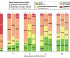 Účinnost první a následné linie léčby adalimumabem u revmatoidní artritidy: analýza dat Českého národního registru ATTRA