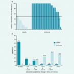 Postavení inhibitorů PCSK9 a lipoproteinové aferézy v léčbě homozygotní a závažné heterozygotní familiární hypercholesterolemie: Kdo z koho, nebo je to jinak?