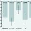 Postavení inhibitorů PCSK9 a lipoproteinové aferézy v
