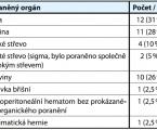 Možnosti diagnostiky aléčby tupého poranění břicha vpodmínkách oblastní nemocnice