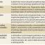 Niektoré genetické determinanty celiakie, význam HLA typizácie