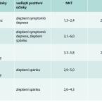 Klinické aspekty farmakologické léčby diabetické neuropatie – spolupráce neurologa a diabetologa