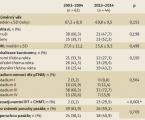 Mění se chirurgická léčba stenotického karcinomu rekta?