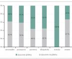 Parosmie a fantosmie u pacientů s poruchou čichu