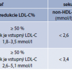Pharmacological management of diabetic dyslipidaemia