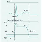 Citalopram a prodloužený QT interval