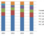 Nosocomial candidemia in the Czech Republic in 2012–2015: results of a microbiological multicentre study