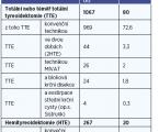 Incidence komplikací u operací štítné žlázy<br> Retrospektivní analýza