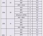 Diferenciální diagnostika virové etiologie suspektních příušnic ve vysoce proočkované populaci
