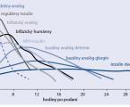 Inzulín v terapeutickej schéme diabetes mellitus 2. typu