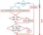 Doporučené postupy v diagnostice a léčbě nádorů příušní žlázy