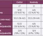 Autokinezioterapie u syndromu karpálního tunelu