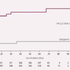 Katetrizační ablace fibrilace síní a přímá antikoagulancia