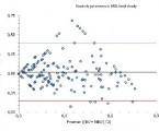 Analýza zhody vyšetrenia inhibítorov FVIII Bethesda metódou amodifikovanou Nijmegen metódou avplyv hraničných titrov inhibítorov na farmakodynamiku a farmakokinetiku FVIII upacientov shemofíliou A