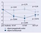 Porovnanie účinnosti ranibizumabu apegaptanibu sodného vliečbe diabetického edému makuly