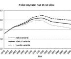 Stárnutí, dlouhodobě nepříznivý zdravotní stav azávislost seniorů