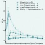 Nová – přímá perorální antikoagulancia: aktuální přehled