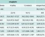 Roční sledování vedlejších účinků podávání sitagliptinu u pacientů s diabetes mellitus 2. typu