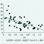 Vyšetřování tubulární resorpce fosfátů u pacientů s chronickým onemocněním ledvin