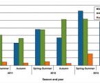 Výskyt klíštěte obecného <i>Ixodes ricinus</i> avýznamných patogenů jím přenášených ve vybraných oblastech se zvýšeným počtem onemocnění klíšťovou encefalitidou vrůzných nadmořských výškách vČeské republice  <br>Část I. Klíště obecné <i>Ixodes ricinus</i> avirus klíšťové encefalitidy