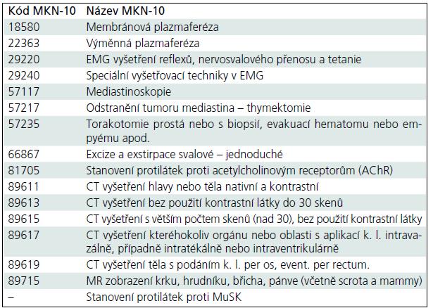 Klinický standard pro diagnostiku a léčbu myasthenia gravis  ec578bfdb1