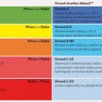 Stručný komentář k novým doporučením pro léčbu hypertenze v USA<br>2017 ACC/AHA High Blood Pressure Guideline