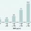 Diagnostické a prognostické biomarkery u akutního koronárního