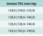 Studie PATHWAY-2: spironolakton vs placebo, bisoprolol a doxazosin ke stanovení optimální léčby hypertenze rezistentní na léky<br>Vysoká účinnost spironolaktonu ve snížení krevního tlaku u rezistentní hypertenze
