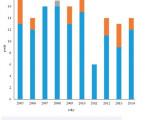 Analýza profesionálnych ochorení na Slovensku za roky 2005–2014 aj zaspektu kategórií rizikových prác*