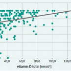 Do the test results of cognitive function and activities of daily life of seniors correlate with the state of vitamin D supply to the organism?
