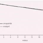 30 let inhibice systému renin-angiotensin-aldosteron u srdečního selhání