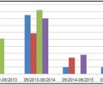 Porovnání radiační zátěže pracovníků při přechodu od roztoku <sup>131</sup>I ke kapslím