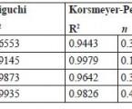 Velikostně redukované mikročástice na bázi Eudragitu<sup>®</sup> RS připravené metodou odpaření rozpouštědla – sledování vlivu vybraných proměnných na testované parametry
