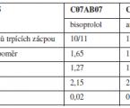 Zhodnocení výskytu zácpy na odděleních LDN