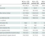Smoking Prevalence in Group of Central-European Patients with Narcolepsy-cataplexy, Narcolepsy without Cataplexy and Idiopathic Hypersomnia