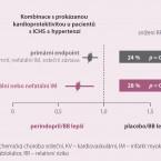 COSYREL – lék pro pacienty s ischemickou chorobou srdeční a srdečním selháním