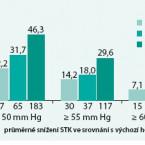 Současné postavení fixní kombinace telmisartanu s amlodipinem vléčbě esenciální arteriální hypertenze