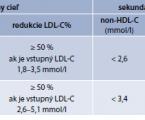 Pharmacological management of diabetic dyslipidaemia