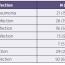 Prevalence infekčních komplikací upopálených pacientů vyžadujících intenzivní