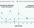 The study ODYSSEY CHOICE I with alirocumab: more data on PCSK9 inhibition