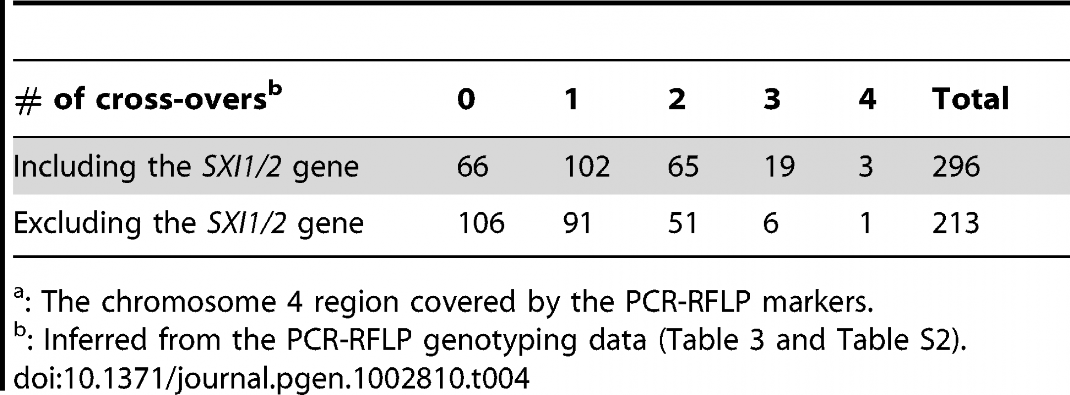 Number of cross-overs among F1 progeny on chromosome 4.<em class=&quot;ref&quot;>a</em>