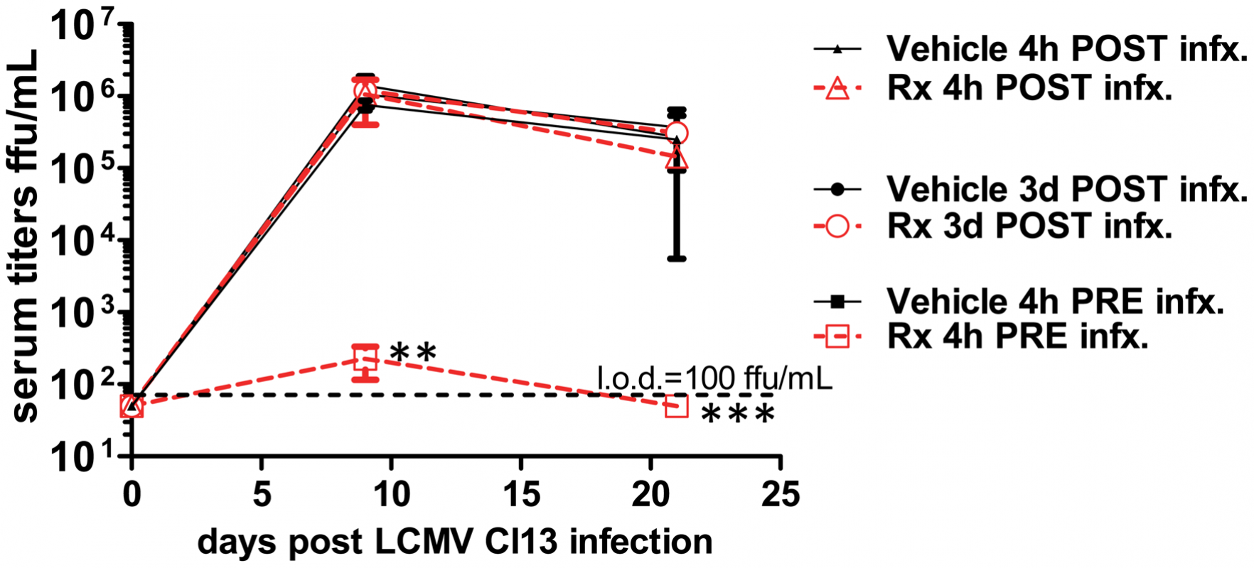 Prophylactic treatment with CpG-DOTAP prevents persistent viral infection.