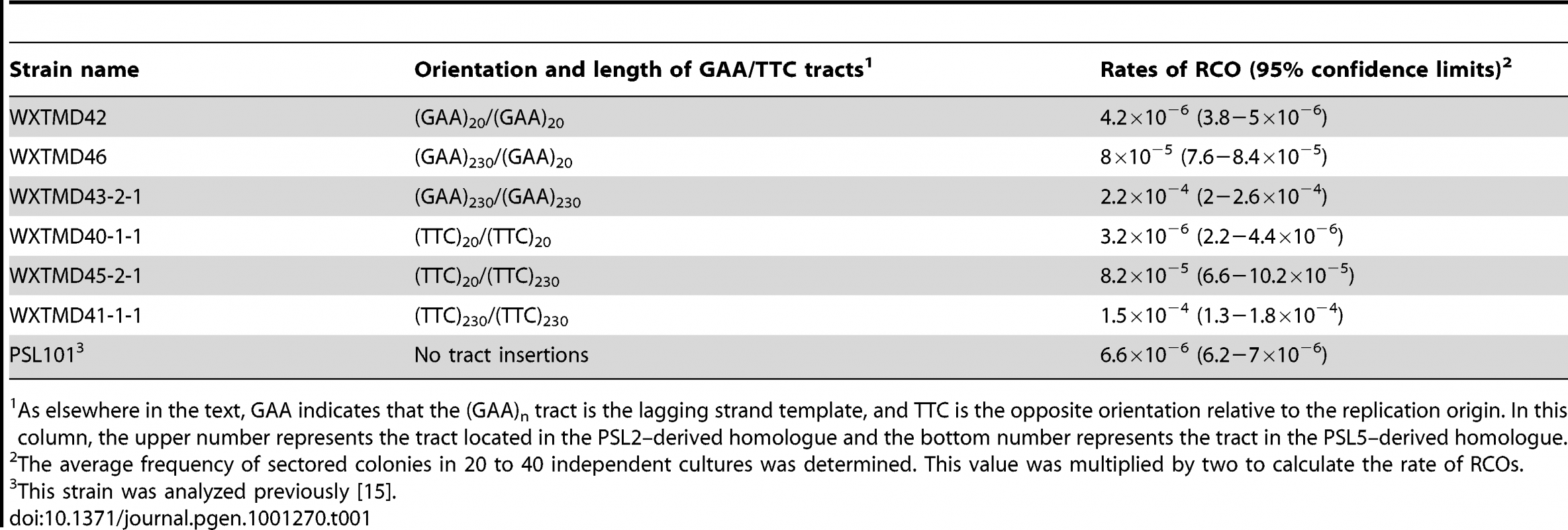 Rates of reciprocal mitotic crossover in diploid strains homozygous and heterozygous for (GAA)<sub>n</sub>•(TTC)<sub>n</sub> tracts.