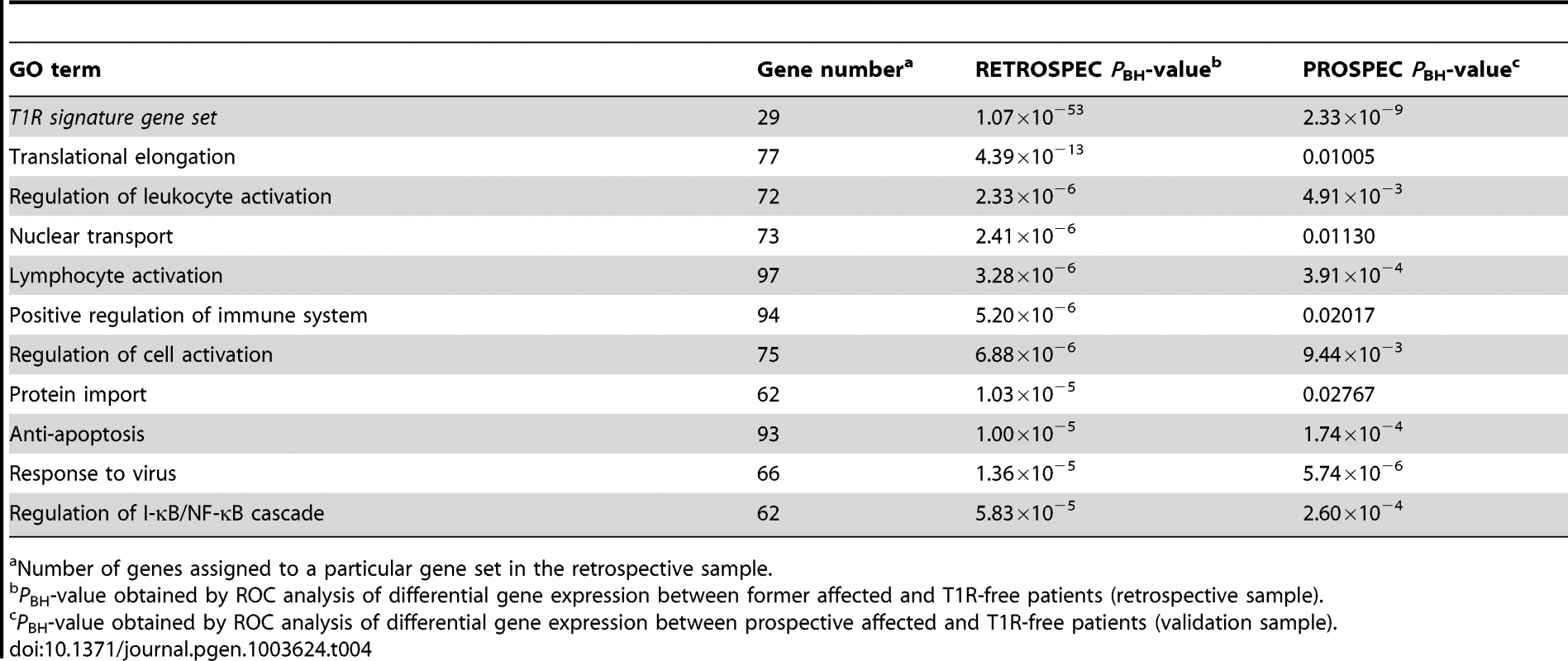 The T1R signature gene set and GO terms significant differentially regulated by T1R-affected compared to T1R-free leprosy patients-in discovery and validation sets.