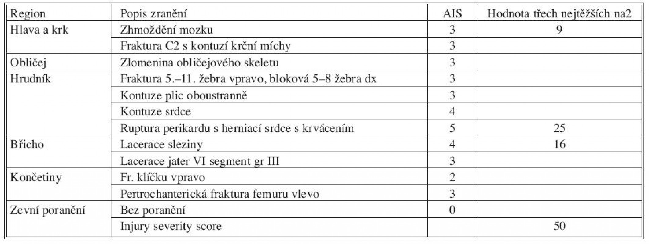Hodnocení ISS Tab. 1. ISS assessment